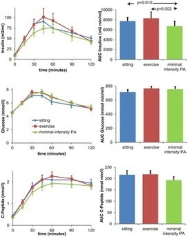 PLOS ONE: Minimal Intensity Physical Activity (Standing and Walking) of Longer Duration Improves Insulin Action and Plasma Lipids More than Shorter Periods of Moderate to Vigorous Exercise (Cycling... | Physical activity and Health | Scoop.it