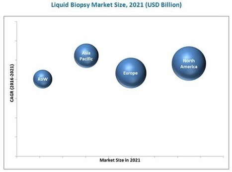 Liquid Biopsy Market by Cancer Type, Circulating Biomarkers & Product - 2021 | MarketsandMarkets | Micro Market Monitor | Scoop.it