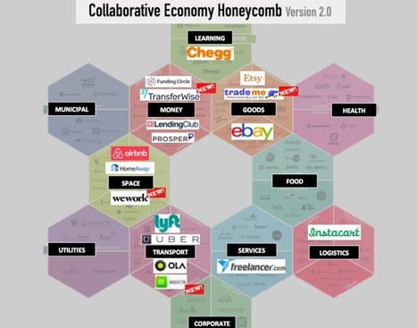 The sharing economy has created 17 billion-dollar companies (and 10 unicorns) | Think outside the Box | Scoop.it