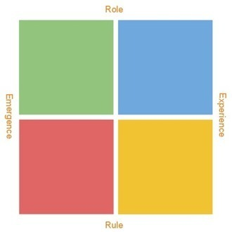 Gamasutra - News - The four lenses of game making | Game Based Learning Today | Scoop.it