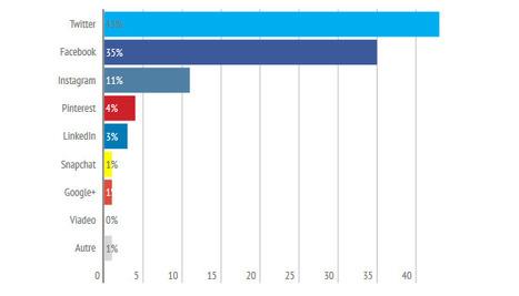 Enquête CM 2015 : 43% des community managers préfèrent Twitter contre 35% Facebook   Pascal Faucompré, Mon-Habitat-Web.com   Scoop.it