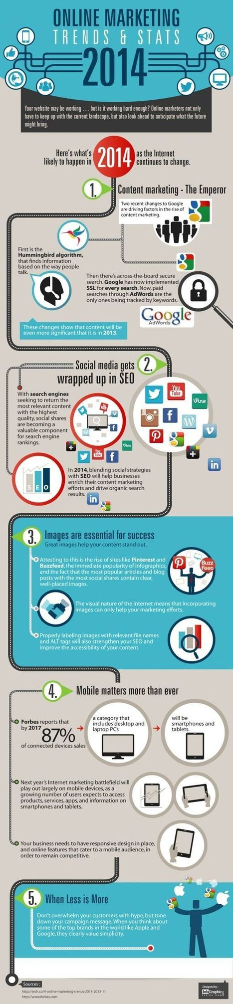 Infographic: Content, Social, Mobile - Digital Marketing Trends For 2014 | Social Media and Pharma | Scoop.it