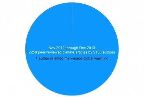 Why Climate Deniers Have No Scientific Credibility: Only 1 of 9,136 Recent Peer-Reviewed Authors Rejects Global Warming | DeSmogBlog.com | Energy efficiency | Scoop.it