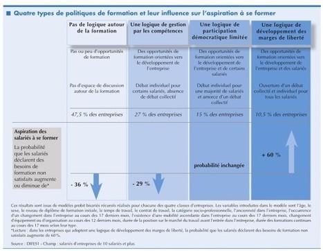 Co-responsabilité ? Une typologie des politiques de formation des entreprises | Numérique & pédagogie | Scoop.it
