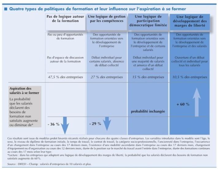 Co-responsabilité ? Une typologie des politiques de formation des entreprises   MOOC Francophone   Scoop.it