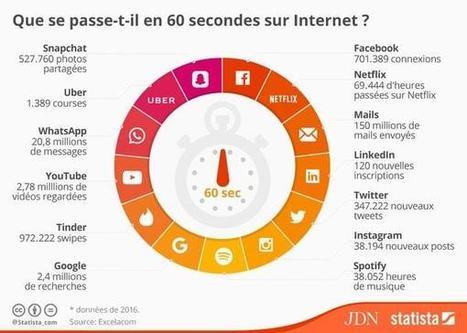 Que se passe-t-il en 60 secondes sur Internet? | Smartphones et réseaux sociaux | Scoop.it