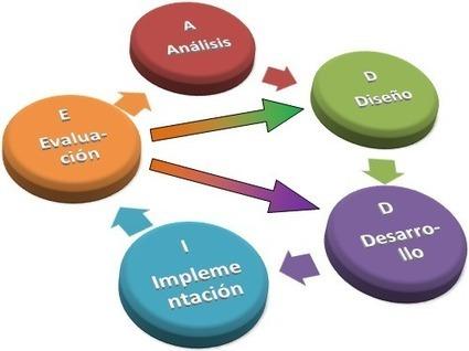 Modelo de Kirkpatric al revés y su uso para el diseño de la formación Blog Jorge Dieguez   e-Learning, Colaboración y Tecnología   Learnig, Training and ELearning   Scoop.it
