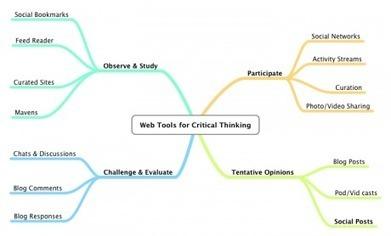 networked unlearning | Harold Jarche | Beyond KM | Scoop.it