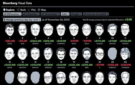 Creative Data Visualization | Social Media, Digital Marketing | Scoop.it