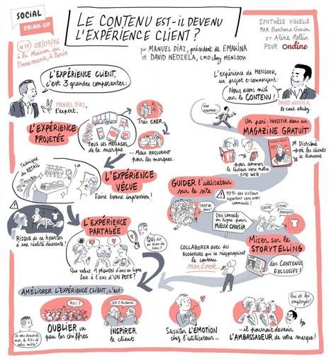 Le contenu est-il devenu l'expérience client ?   Innovations & Infographies   Scoop.it