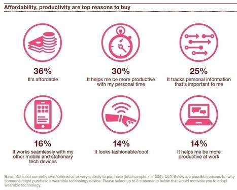 La Santé est le premier centre d'intérêt des consommateurs pour les wearables et objets connectés | CB Expert | Etude & infographie | Scoop.it