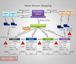 Value Stream Mapping PowerPoint Template | Lean | Scoop.it