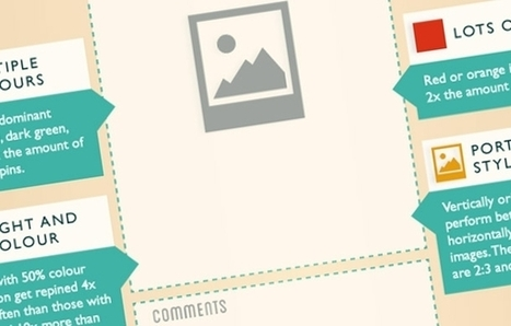How You Can Create the 'Perfect' Social Media Post (Infographic) | Pinterest | Scoop.it