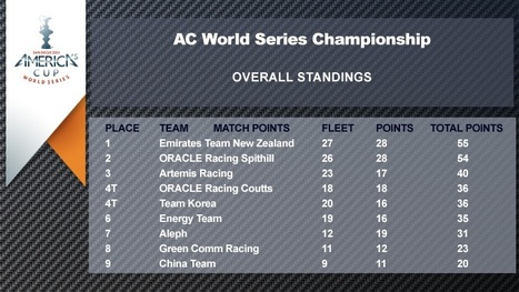 Overall Standings | America's Cup-2013_AC34 | Scoop.it