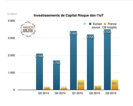 Voici 30 investissements marquants dans l'IoT en 2015 | Innovation, entrepreneuriat  et internet des objets | Scoop.it