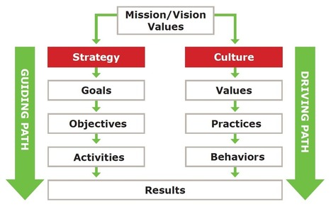 Measuring organisational alignment | Business Performance Excellence Models | Scoop.it