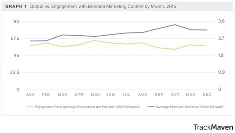 Le Content Marketing augmente de 35% alors que l'engagement baisse de 17% | Social Media Curation par Mon-Habitat-Web.com | Scoop.it