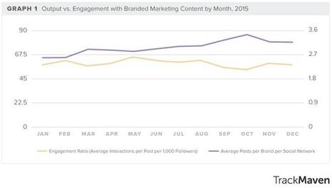 Le Content Marketing augmente de 35% alors que l'engagement baisse de 17% | Social Media Curation par Mon Habitat Web | Scoop.it