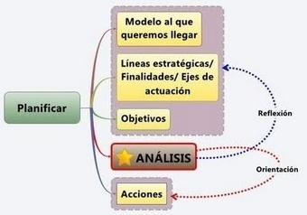 Anotaciones heréticas sobre planificación | IPAD, un nuevo concepto socio-educativo! | Scoop.it
