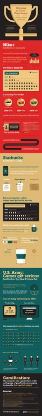 Los beneficios de la gamificación para tu empresa #infografia #infographic | CREATIVIDAD | Scoop.it