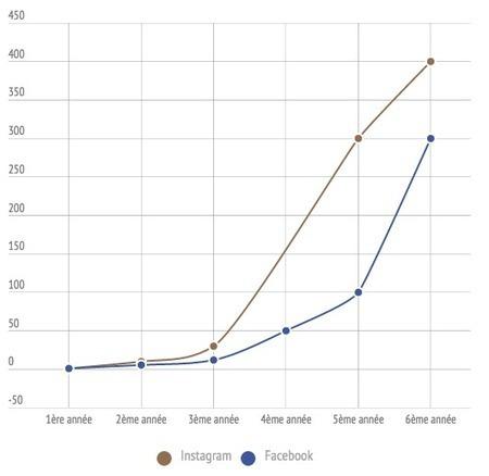 Instagram: pourquoi est-il incontournable pour les entreprises? | Social Media Curation par Mon-Habitat-Web.com | Scoop.it