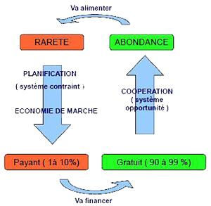 Quelle monnaie d'échange pour la coopération ? | Nouveaux paradigmes | Scoop.it