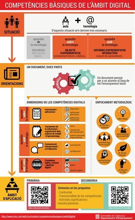 XTEC - Currículum i orientació. Competències bàsiques. Àmbit digital | Tecnologies | Scoop.it