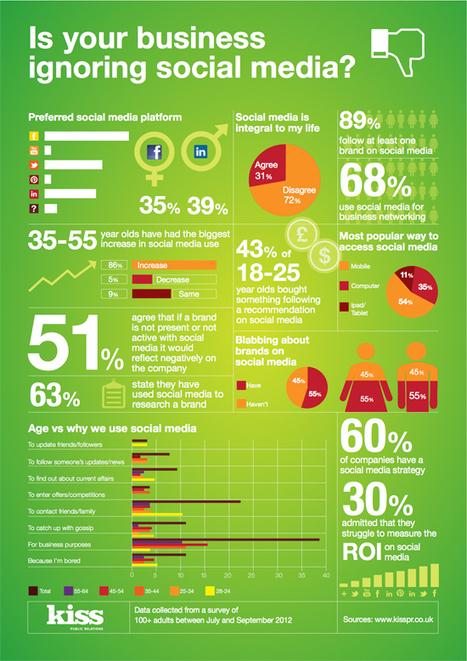 [Infographie] Quels risques pour les marques qui ignorent les médias sociaux ? | Communautés | Scoop.it