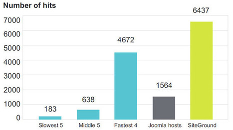 Quel hébergeur et hébergement Joomla 3.5 faut-il choisir ? | Tout sur l'univers Joomla! | Scoop.it
