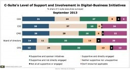 C-Suite Execs: More CEOs Are Personally Sponsoring Digital Business Initiatives | Modern Marketing Revolution | Scoop.it