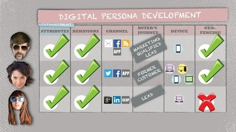 Embrace Digital Personas Now Before It's Too Late | Beyond Marketing | Scoop.it