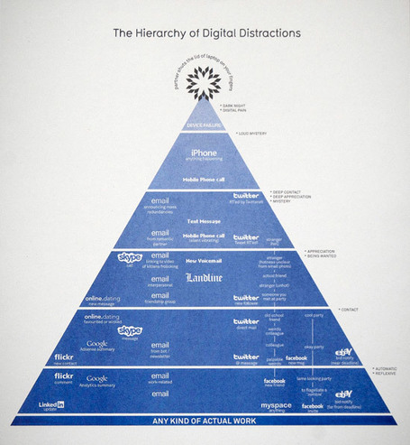 Hierarchy of Digital Distractions | Information Is Beautiful | visual data | Scoop.it