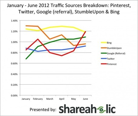 Pinterest passe devant Twitter, Bing et... Google ! | INFORMATIQUE 2013 | Scoop.it