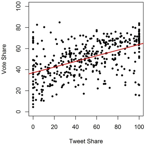 More Tweets, More Votes: Social Media as a Quantitative Indicator of Political Behavior | Libros y Papers sobre  Complejidad - Sistemas Complejos | Scoop.it