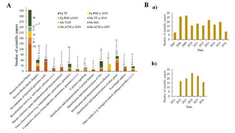 Large-scale molecular genetic analysis in plant pathogenic fungi: A decade of genome-wide functional analysis | Plant pathogenic fungi | Scoop.it