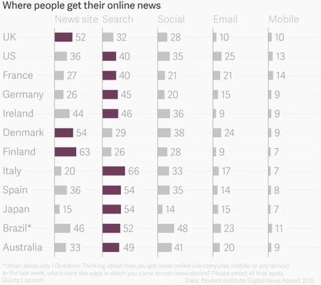 Du téléspectateur à l'internaute : s'informer en ligne n'est pas (encore) une évidence | Evolution des médias, culture numérique et 2.0 | Scoop.it