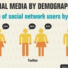 Who Likes What: Social Media By Demographic | Social Media Research | Scoop.it