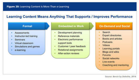 My approach to Digital Content Curation | Edumo... | curadoria digital | Scoop.it