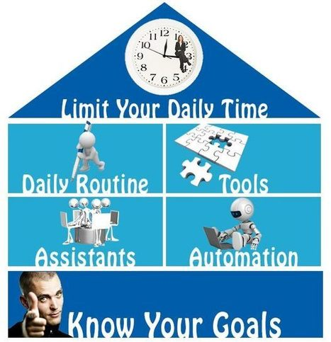 How To Master Your #SocialMedia Accounts In 30 Minutes A Day | Social Media | Scoop.it