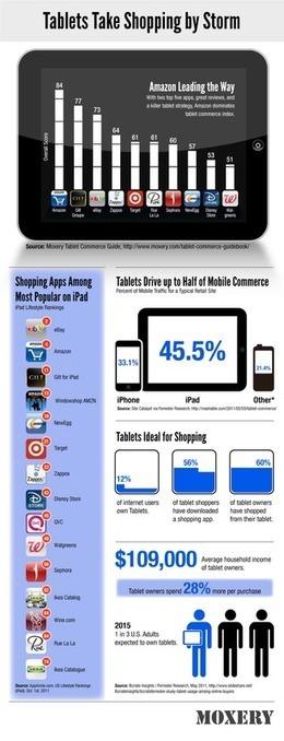 Développement du T-commerce, commerce sur les tablettes ... | mlearn | Scoop.it