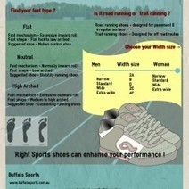 Buffalo Sports | How to choose the best running shoes ? | Visual.ly | Australian sporting goods | Scoop.it