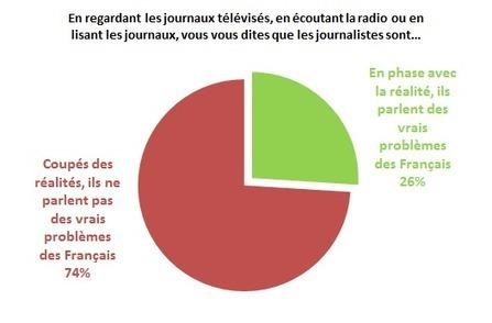 La profonde méfiance des Français à l'égard des journalistes et des médias | Les médias face à leur destin | Scoop.it