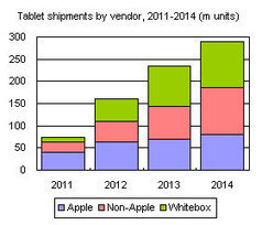 In 2014 global tablet shipments will reach 289 million units | Digital Publishing, Tablets and Smartphones App | Scoop.it