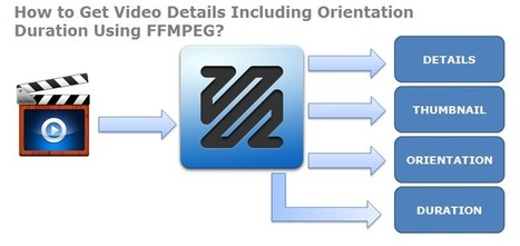 How to get Video Details including orientation duration Using FFMPEG | Web Development & eCommerce Solutions | Scoop.it