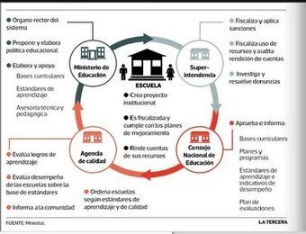 BuscaProfesores Chile: Sobre el nuevo sistema escolar: la Agencia de Calidad | GPS Vocacional | Scoop.it