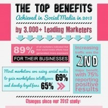 The Top Benefits Achieved in Social Media in 2013 by 3,000+ Leading Marketers   Visual.ly   The uses of social media   Scoop.it
