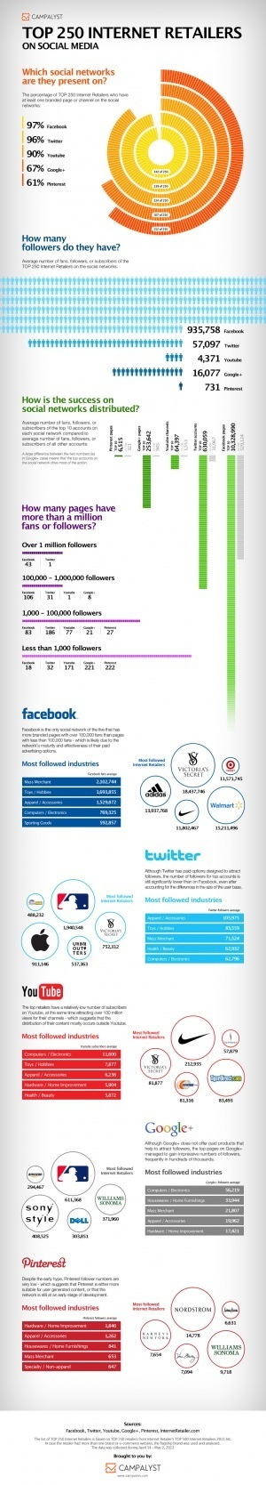 Top 250 Internet Retailers On Social Media [INFOGRAPHIC] | #Mocial -- Social, Mobile, Local Retail #NYC | Scoop.it