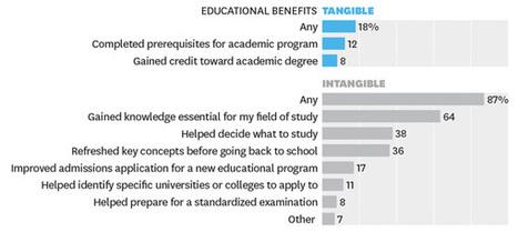 How do students benefit from MOOCs?   A Librarian's MOOC Scrapscoop   Scoop.it