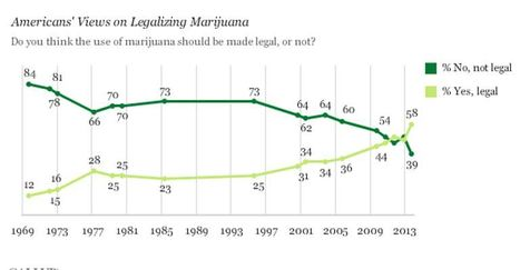 For First Time, People of USA Clearly Favor Legalizing Marijuana   Drugs, Society, Human Rights & Justice   Scoop.it