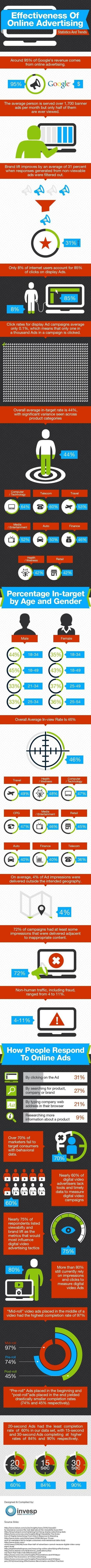 Effectiveness Of Online Advertising #infographic | MarketingHits | Scoop.it